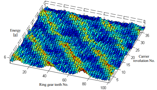 Instantaneous energy generated during meshing of ring gear with planet gear of a wind turbine.