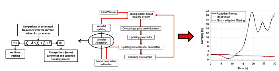 The concept of adaptive wavelet filtering applied to damping identification process