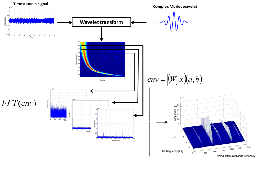 Algorithm of wavelet demodulation applied for selection of frequency value of acoustic wave.